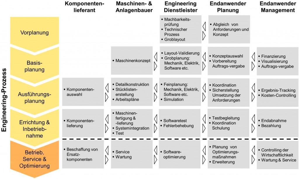 Vernetzung für effiziente Anlagenplanung - chemie&more